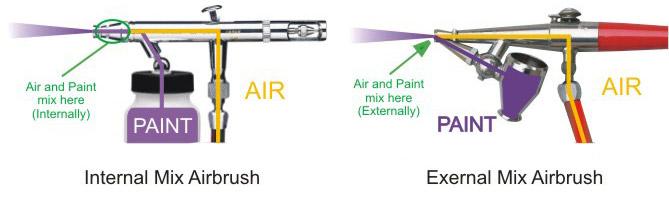 Airbrush Types